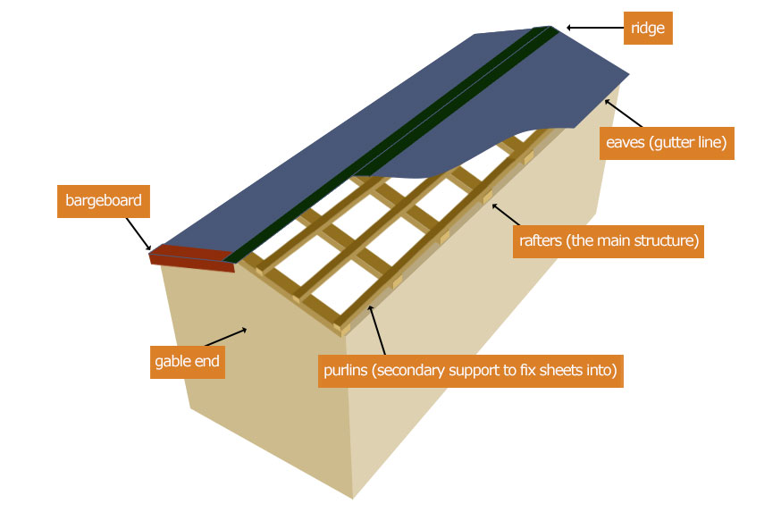 Supporting Roof Sheets Accord Steel Cladding