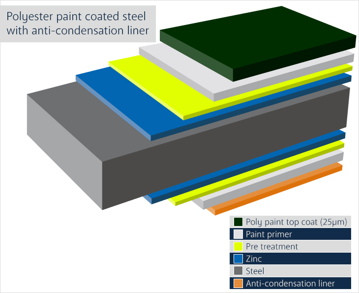 Polyester Paint Coated Steel Sheets with Anti Condensation