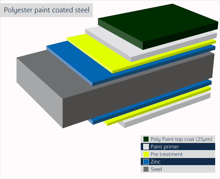 Polyester paint coated steel sheets