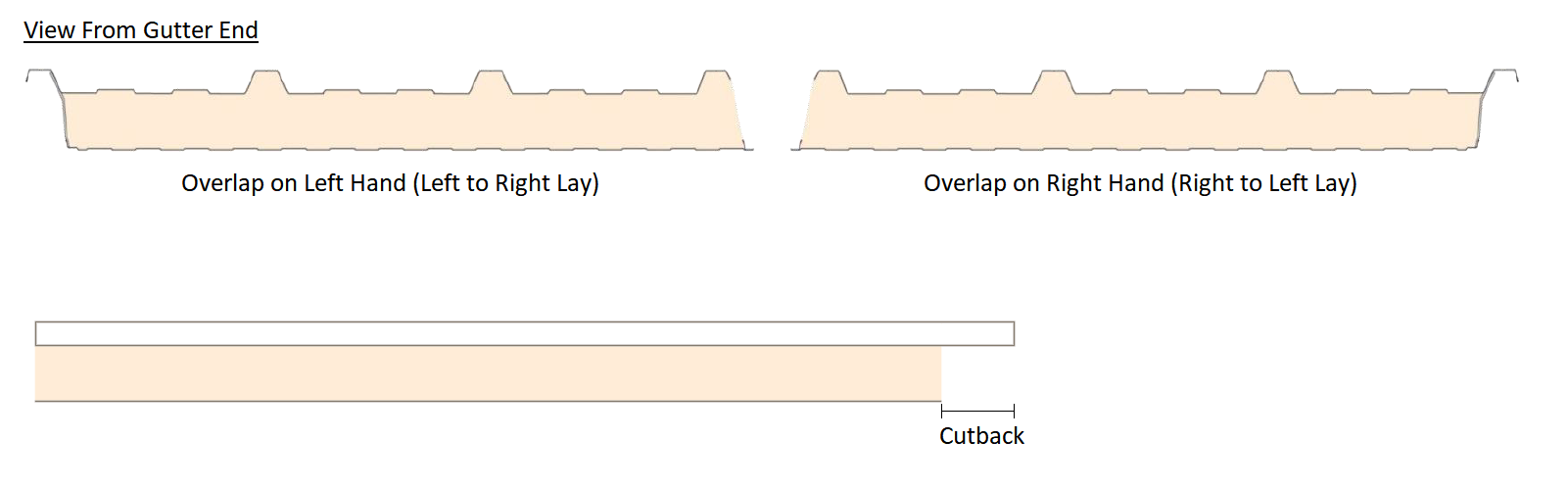 overlap and cutback details